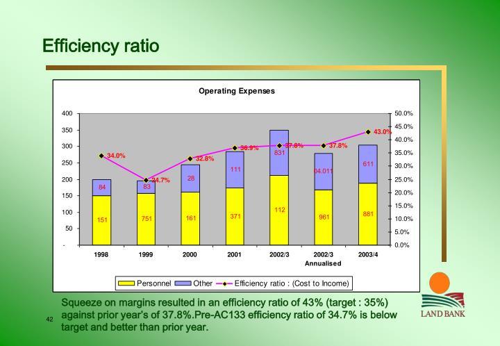 Efficiency ratio