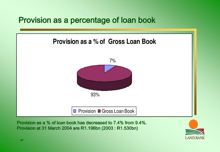 Provision as a percentage of loan book