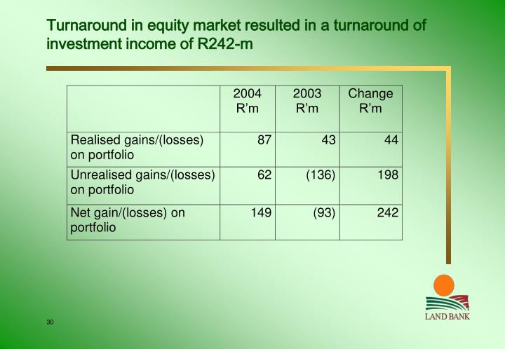 Turnaround in equity market resulted in a turnaround of investment income of R242-m