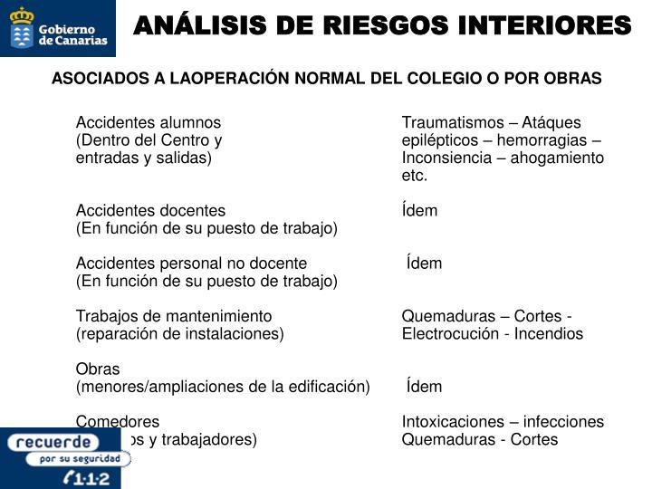 ANÁLISIS DE RIESGOS INTERIORES
