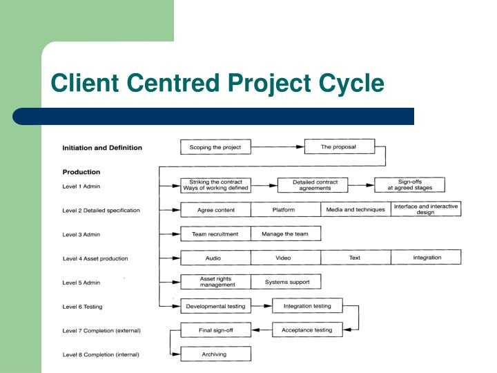 Client Centred Project Cycle