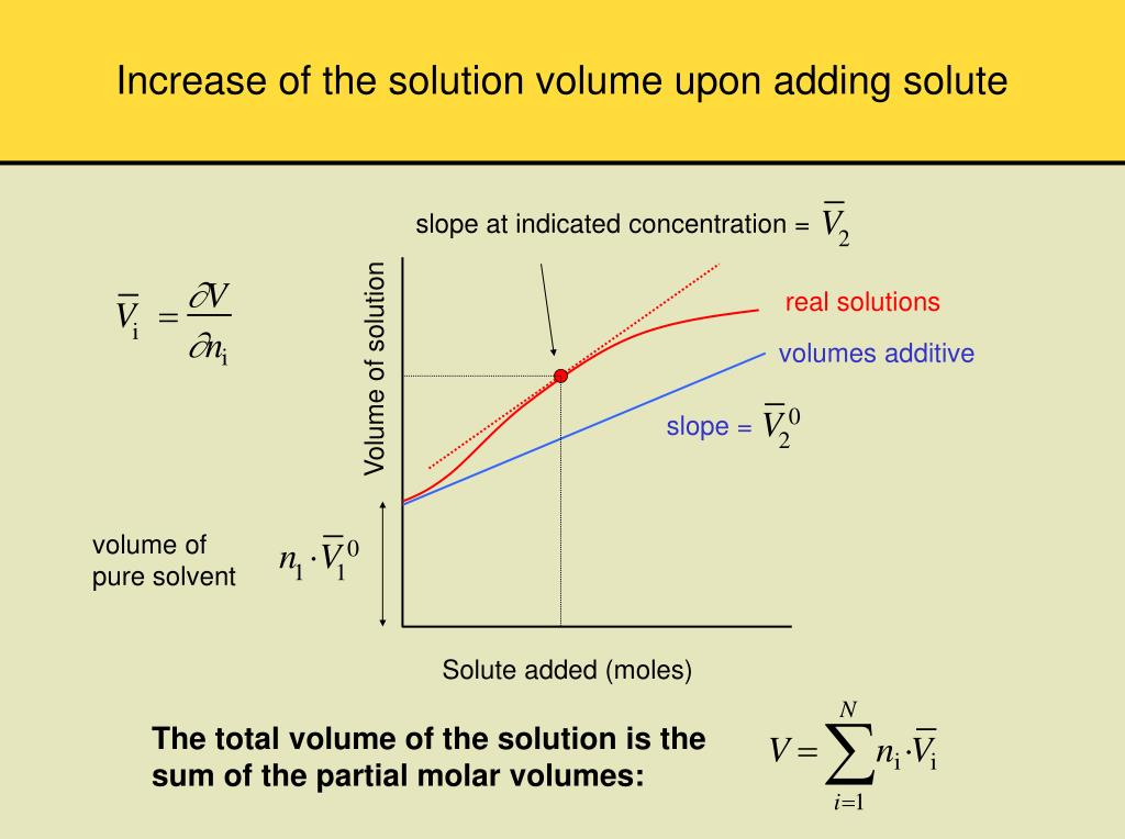 Increase of the solution volume upon adding solute