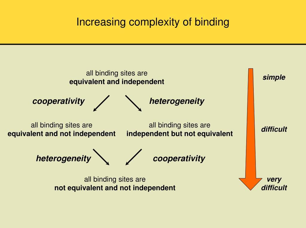 Increasing complexity of binding