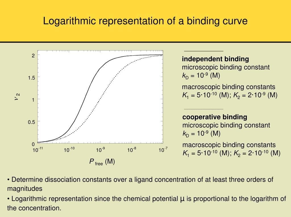 Logarithmic representation of a binding curve