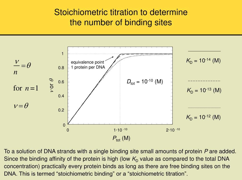 Stoichiometric titration to determine