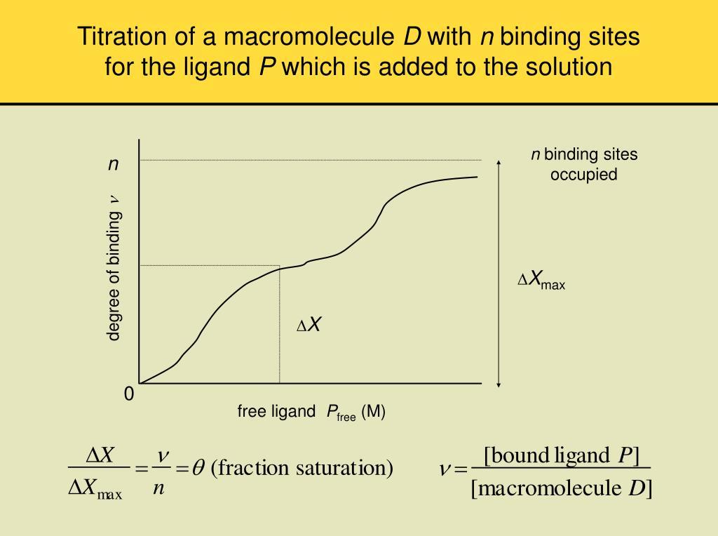 Titration of a macromolecule