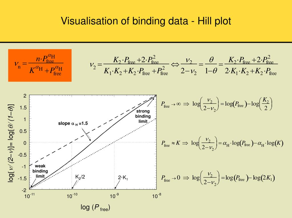 Visualisation of binding data - Hill plot