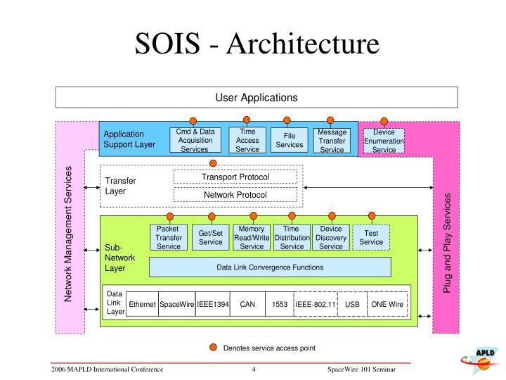 SOIS - Architecture