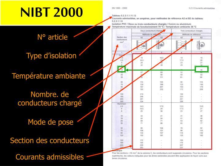 NIBT 2000