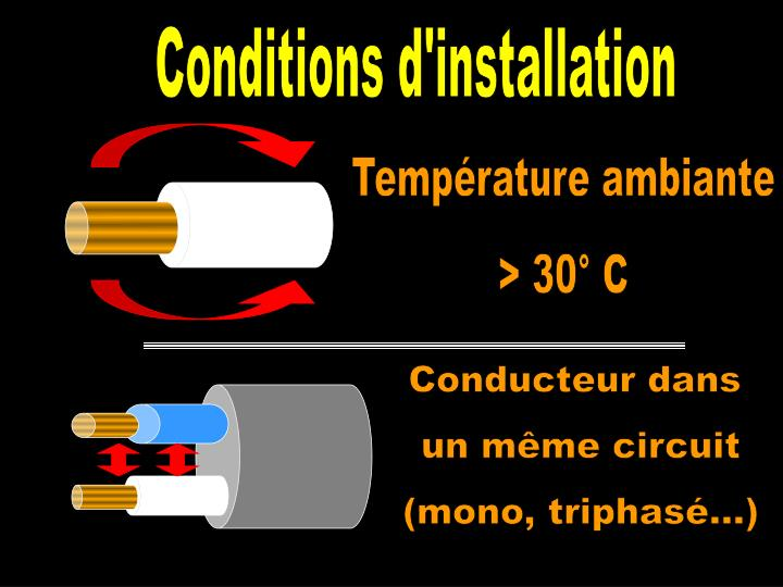 Conditions d'installation