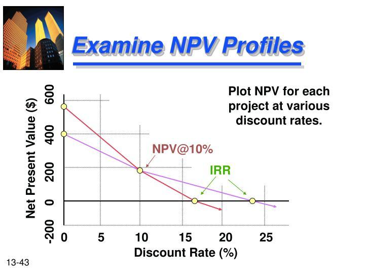 Examine NPV Profiles