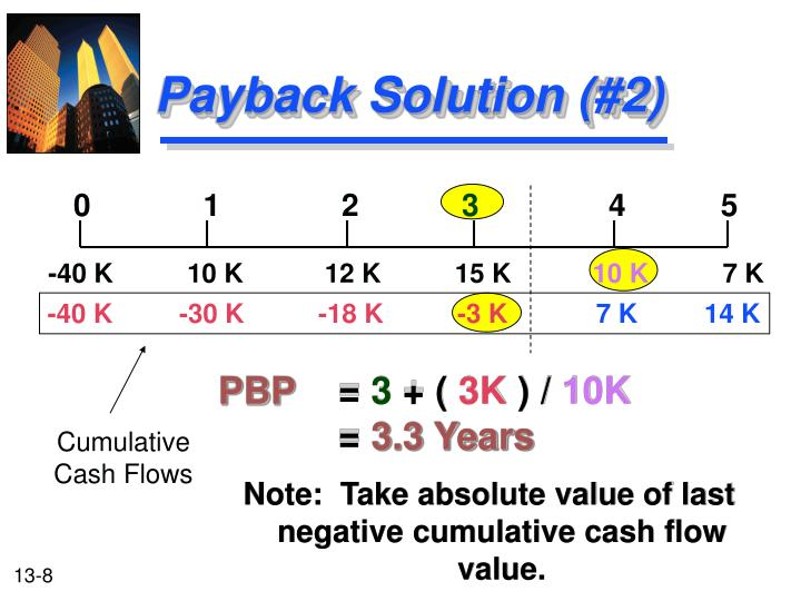 Payback Solution (#2)