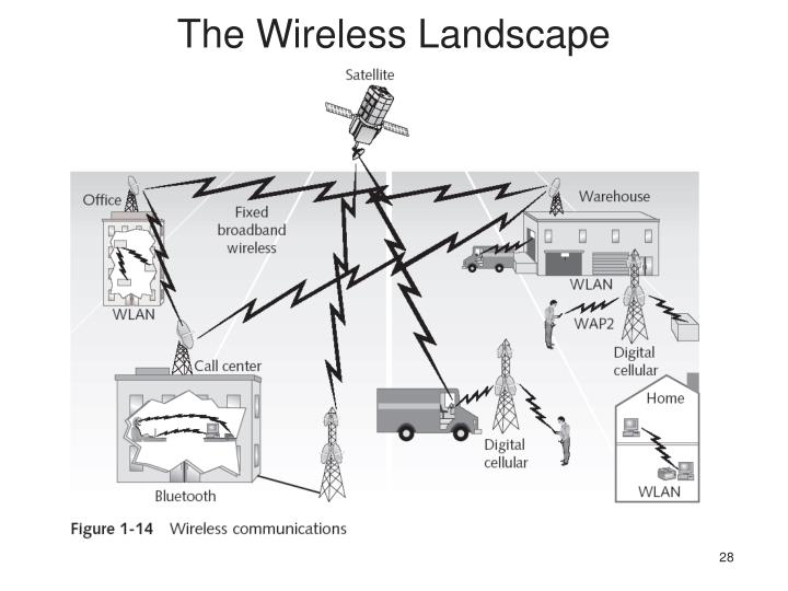 The Wireless Landscape
