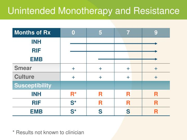 Unintended Monotherapy and Resistance
