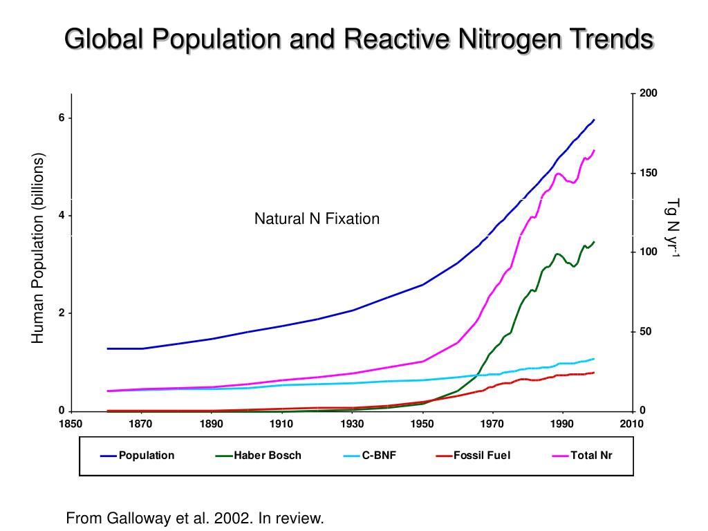 Global Population and Reactive Nitrogen Trends