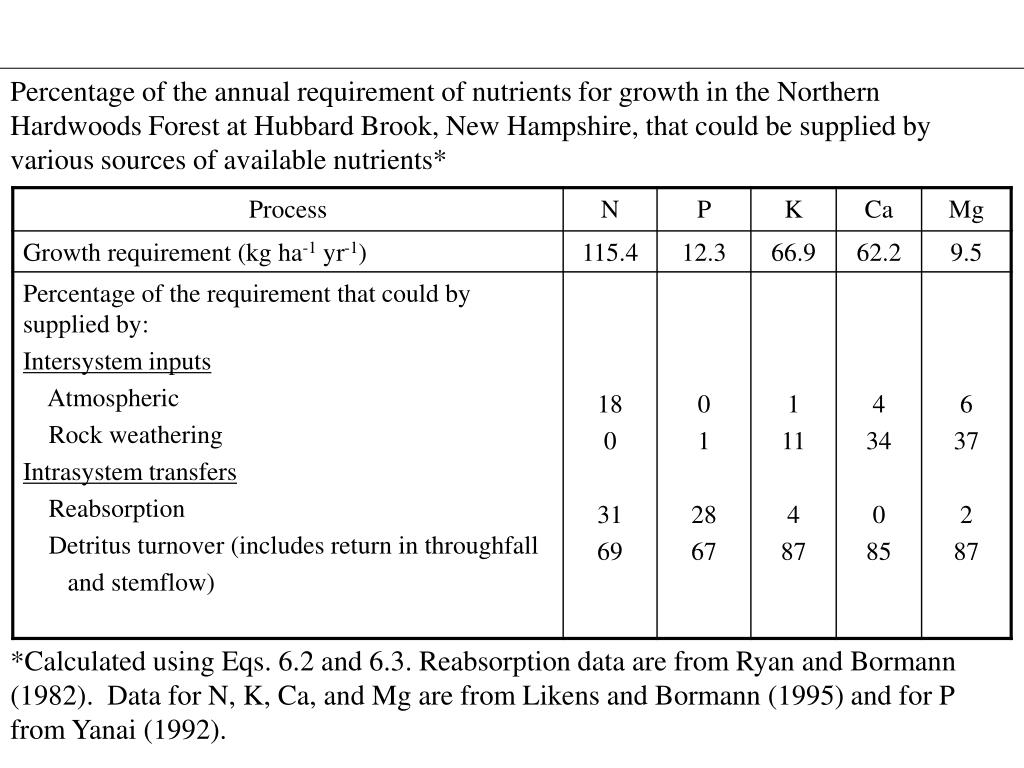 Percentage of the annual requirement of nutrients for growth in the Northern Hardwoods Forest at Hubbard Brook, New Hampshire, that could be supplied by various sources of available nutrients*
