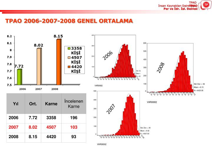 TPAO 2006-2007-2008 GENEL ORTALAMA