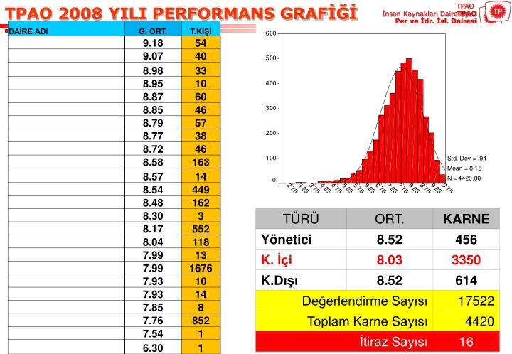 TPAO 2008 YILI PERFORMANS GRAFİĞİ