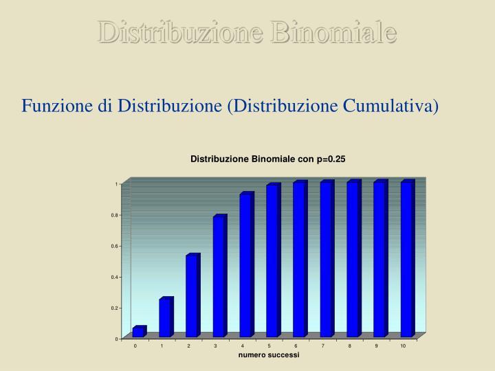 Distribuzione Binomiale