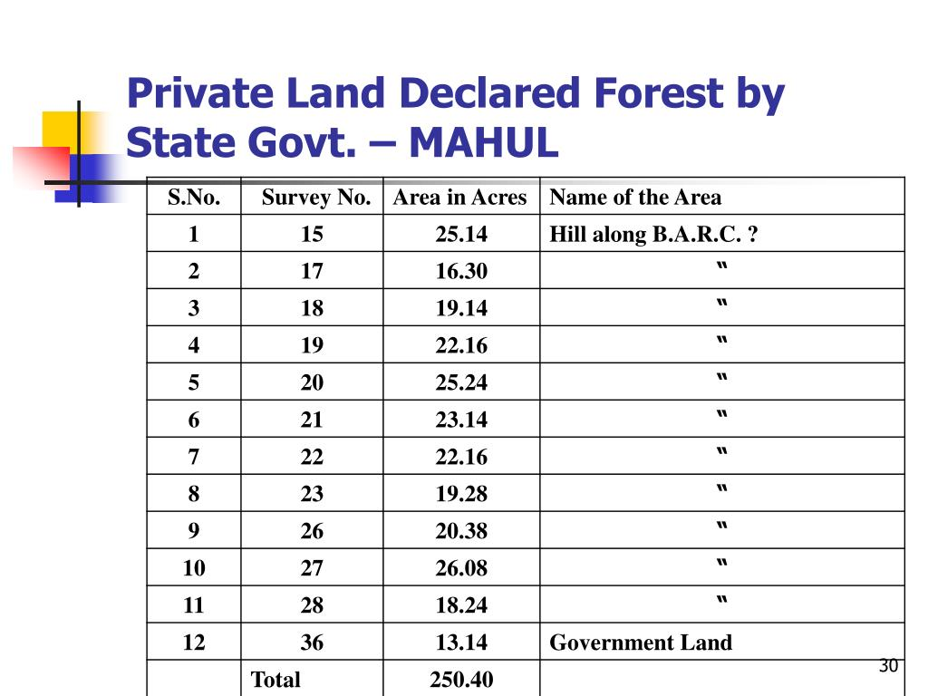 Private Land Declared Forest by State Govt. – MAHUL