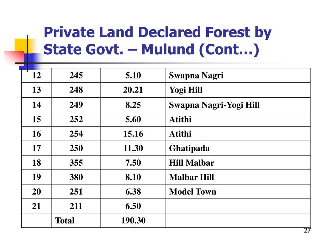 Private Land Declared Forest by State Govt. – Mulund (Cont…)