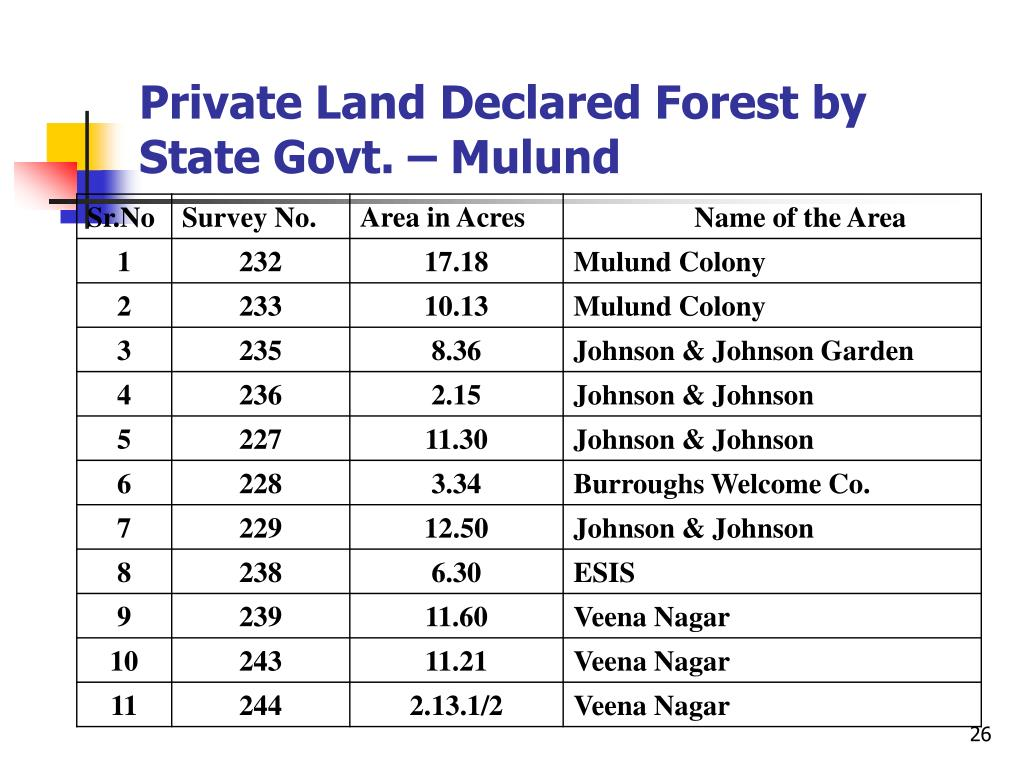 Private Land Declared Forest by State Govt. – Mulund