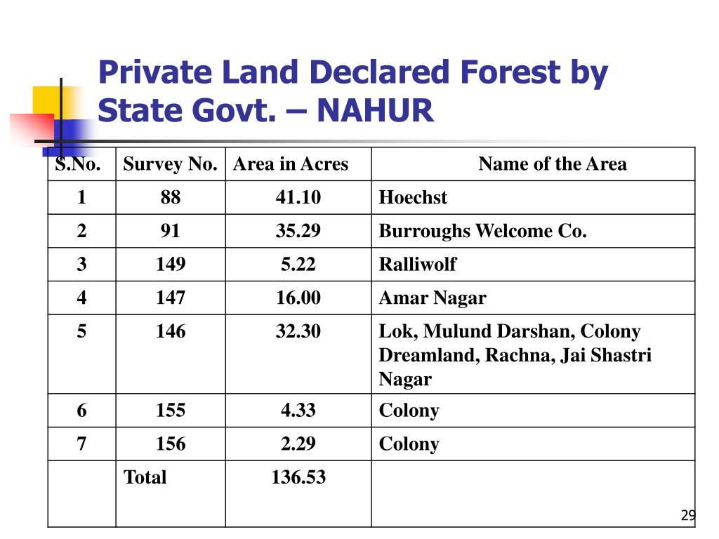 Private Land Declared Forest by State Govt. – NAHUR