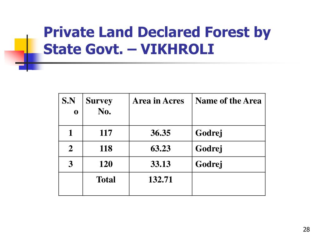 Private Land Declared Forest by State Govt. – VIKHROLI