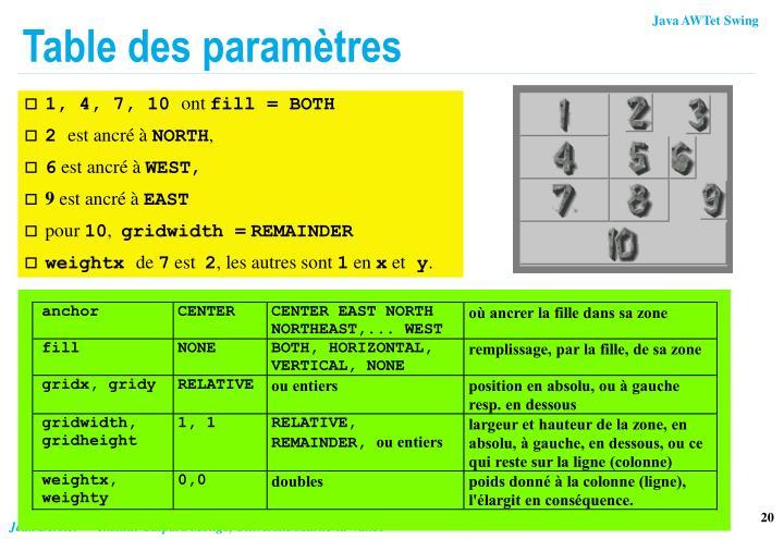 Table des paramètres