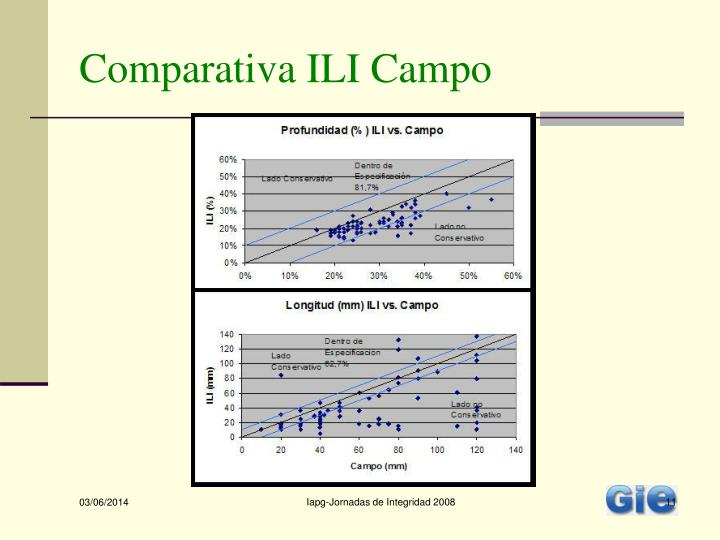 Comparativa ILI Campo