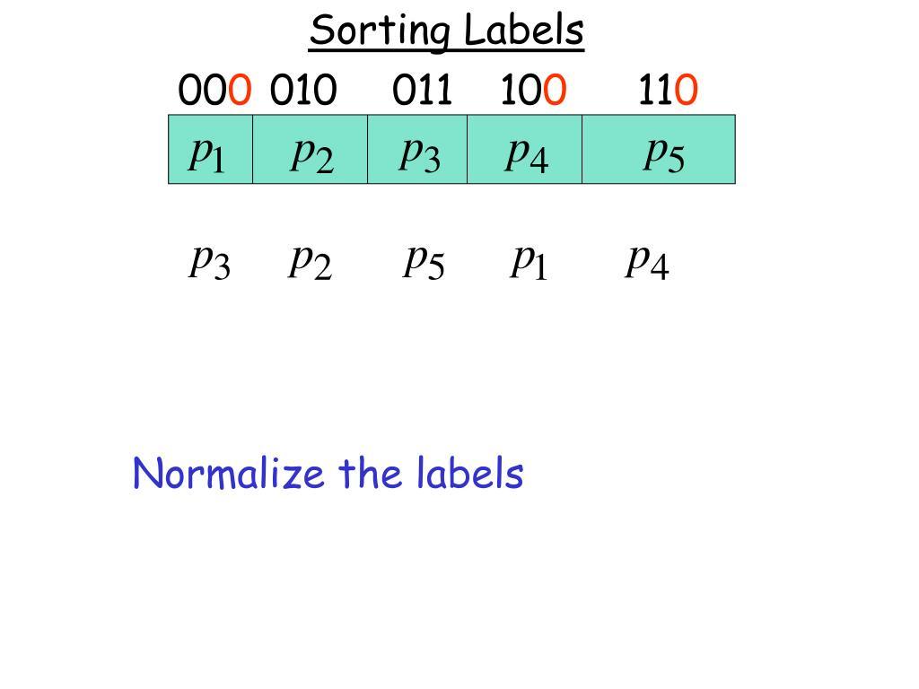 Sorting Labels