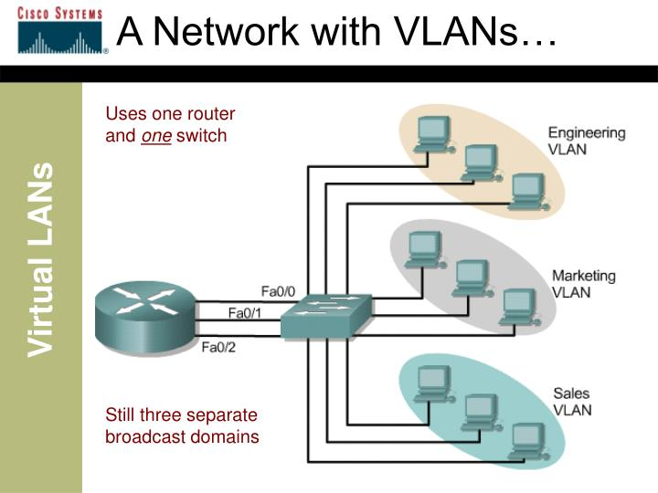 A Network with VLANs…