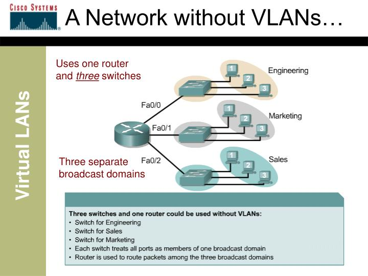 A Network without VLANs…