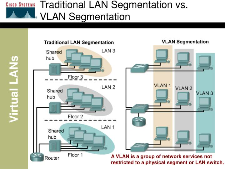 Traditional LAN Segmentation vs.