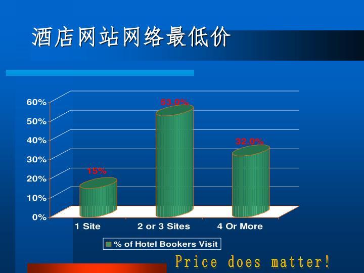 酒店网站网络最低价