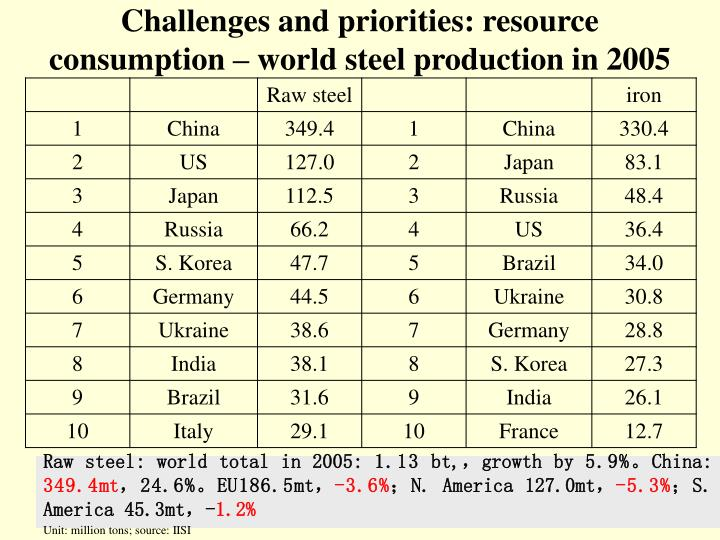 Challenges and priorities: resource consumption – world steel production in 2005