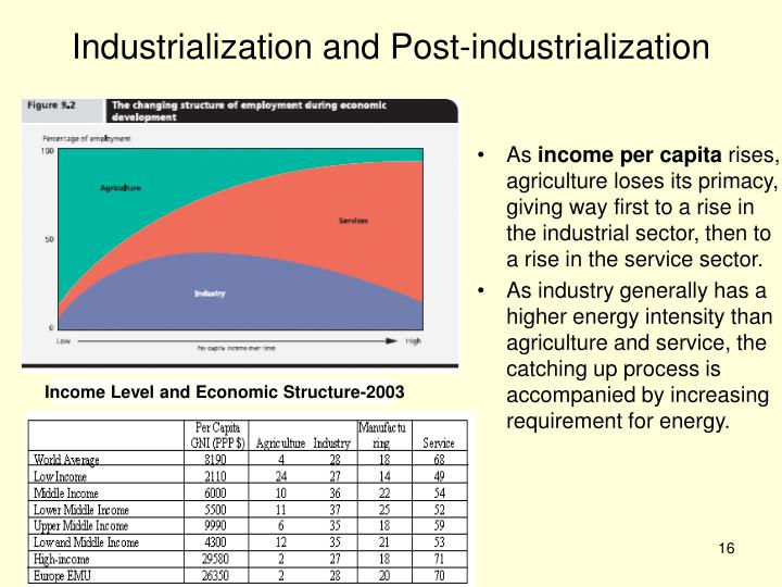 Industrialization and Post-industrialization
