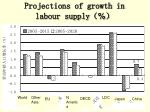 projections of growth in labour supply