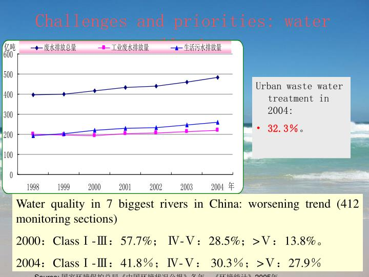 Challenges and priorities: water pollution