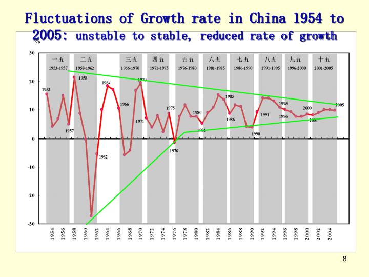 Fluctuations of Growth rate in China 1954 to 2005: