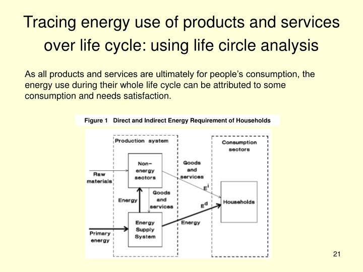 Figure 1   Direct and Indirect Energy Requirement of Households