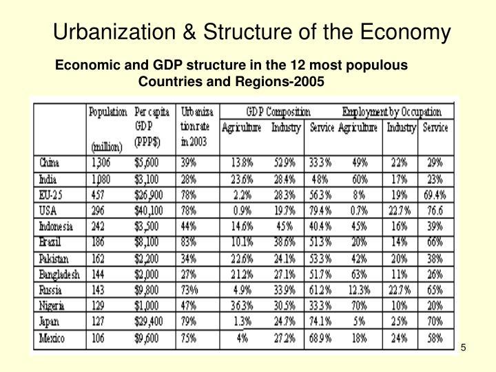 Urbanization & Structure of the Economy