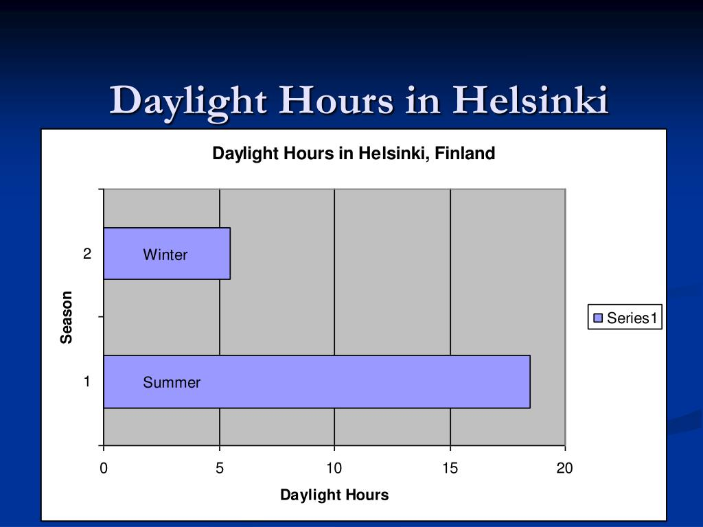 Daylight Hours in Helsinki