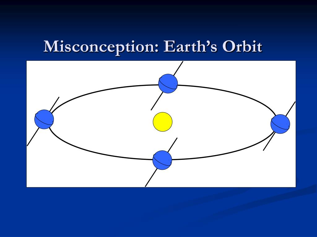 Misconception: Earth's Orbit