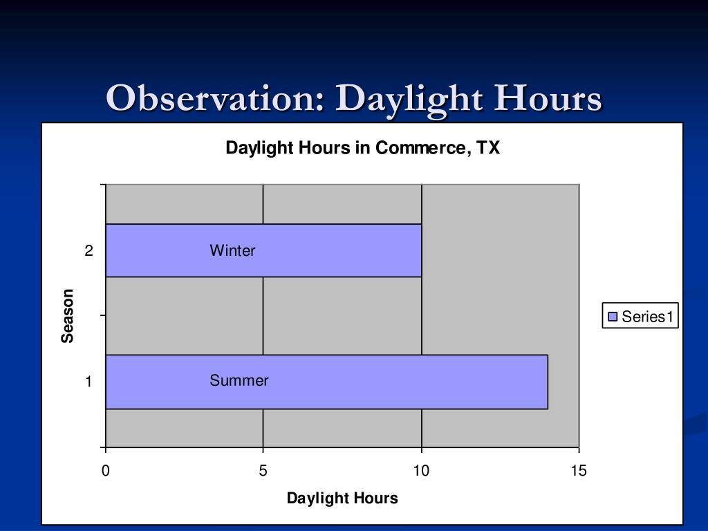 Observation: Daylight Hours