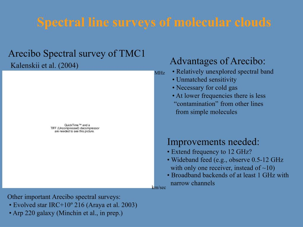 Spectral line surveys of molecular clouds
