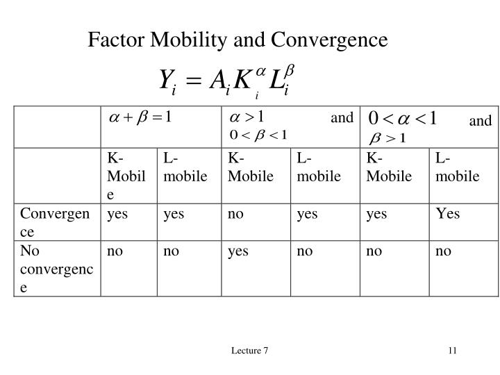 Factor Mobility and Convergence