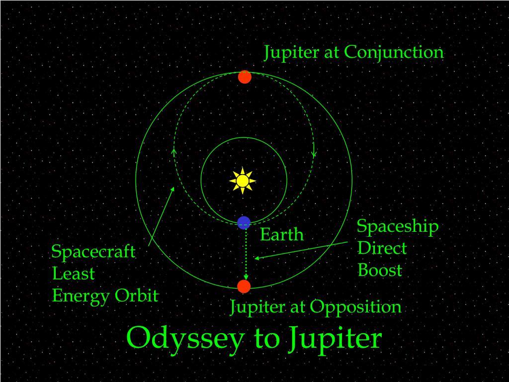 Odyssey to Jupiter