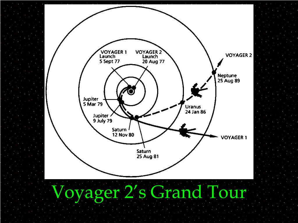 Voyager 2's Grand Tour