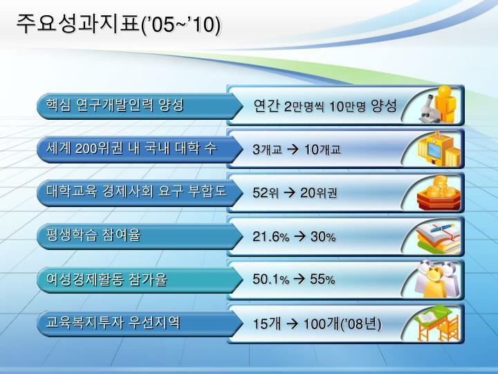 주요성과지표